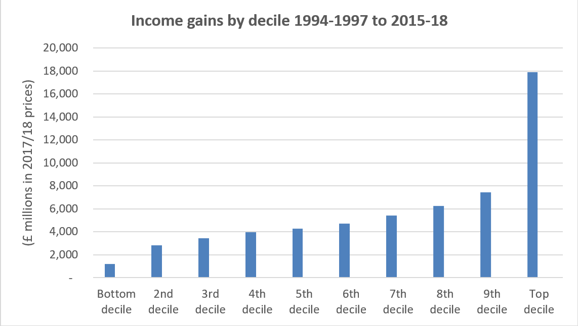 IncomeGainsByDecile