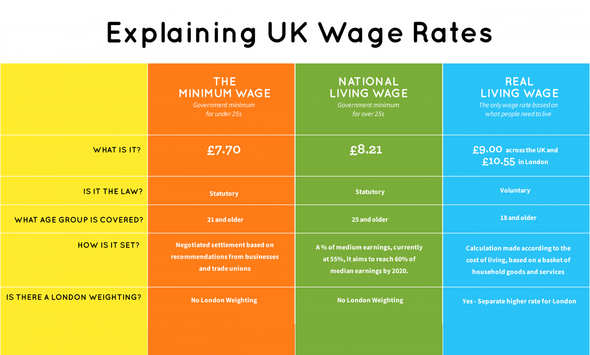 living wage infographic